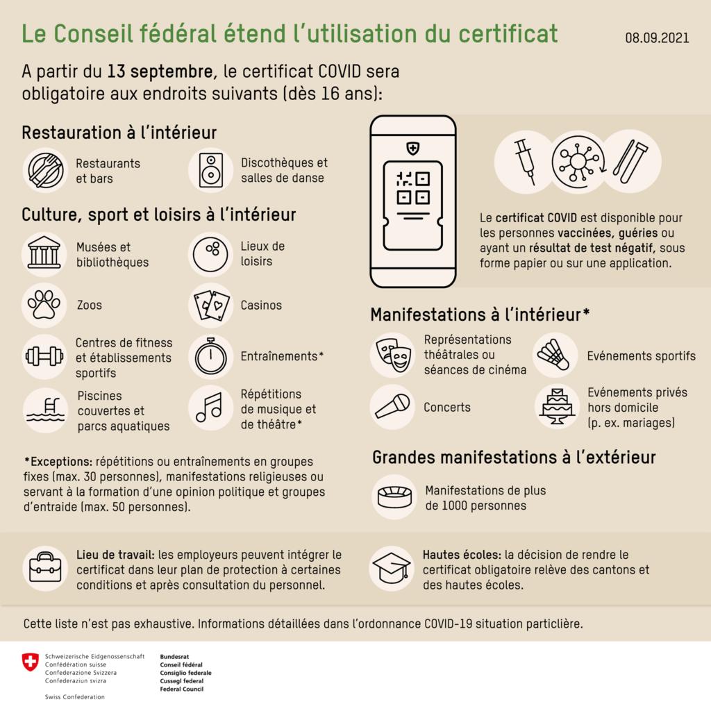 Disposition covid confédération dès le 13 septembre 2021